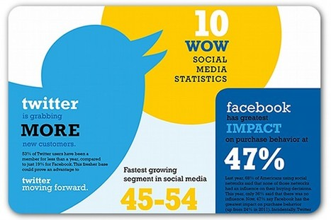 10 intriguing facts and figures about social media | Articles | Home | Your Social Media Success | Scoop.it