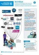 Comment utiliser les ressources d'Eduthèque en classe ? | CDI RAISMES - MA | Scoop.it