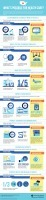 What's Possible With Healthcare Technology – Infographic and ... | Healthcare 2.0 | Scoop.it