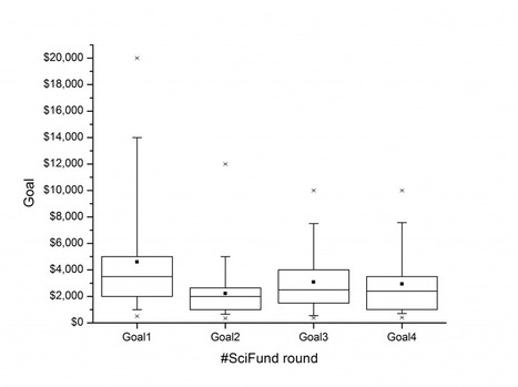 Goals and early achievements of #SciFund Round 4 | #SciFund | Scoop.it