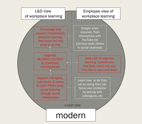 The 2 views of workplace learning: L&D and Employee | Edumorfosis.it | Scoop.it