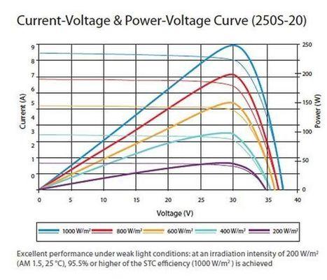 ARDUINO MPPT SOLAR CHARGE CONTROLLER | Arduino, Netduino, Rasperry Pi! | Scoop.it