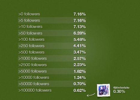 Le taux de clic des liens sur Twitter - Blog du modérateur | eMarketing2011 | Scoop.it