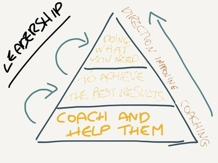 What's Leadership? What's Management?   Realizing Leadership   Scoop.it