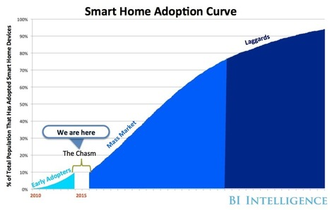 The US smart home market has been struggling — here's how and why the market will take off | Internet of Things & Wearable Technology Insights | Scoop.it
