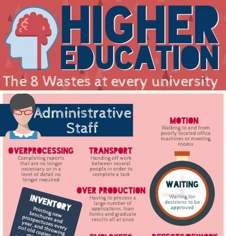 8 Wastes in Higher Education Infographic Archives - e-Learning Infographics | International Schools | Scoop.it