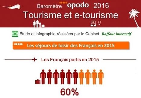 Baromètre Opodo 2016 : 77% des Français ont préparé leurs voyages en ligne en 2015 | web@home    web-academy | Scoop.it