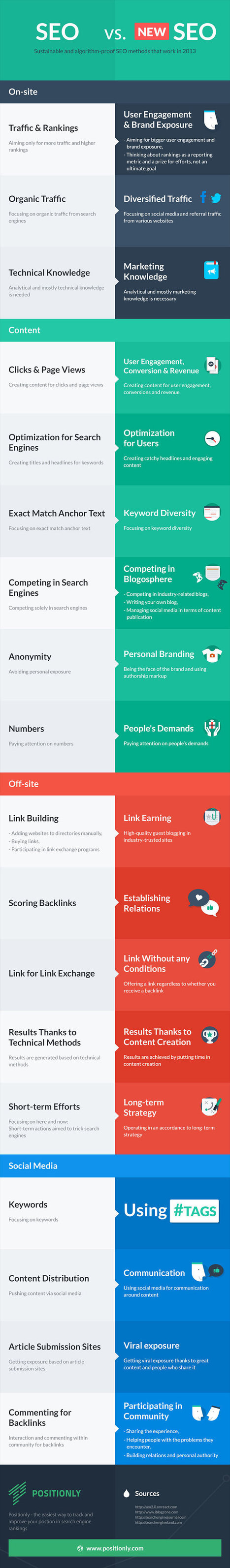 SEO Services You Need in 2014. Old SEO vs. New SEO - Vee Popat ... | Content marketing | Scoop.it