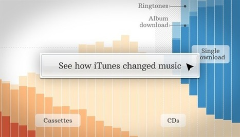 A decade of iTunes singles killed the music industry | The Death of the Album | Scoop.it