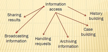Managing collaborative information sharing: bridging research on information culture and collaborative information behaviour | Information Design | Scoop.it