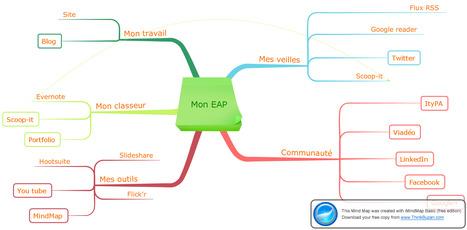 ENVIRONNEMENT PERSONNEL D'APPRENTISSAGE EN FORMATION | Techno@pédagogie | Scoop.it