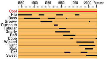 """Time Period of the word """"cool"""" and its synonyms • /r/Infographics   UberInteresting   Scoop.it"""