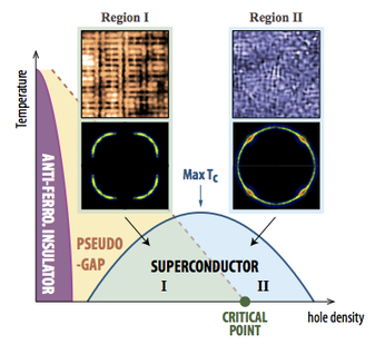 Solution to two long-standing mysteries of cuprate superconductivity found | Physics | Scoop.it