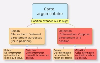 Carte argumentaire | free XMind mind map download | Biggerplate | Medic'All Maps | Scoop.it