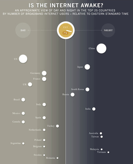 Infographic Of The Day: What Time Is The Internet The Most Awake? | social media literacy | Scoop.it
