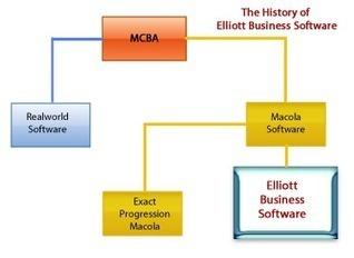 Macola Accounting | Elliott | Scoop.it