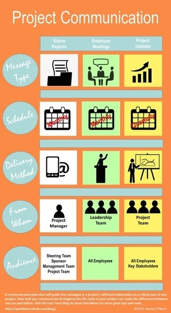 How To Create A Project Communication Plan | Content Creation, Curation, Management | Scoop.it