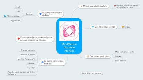 Mind Mapping: une nouvelle interface pour MindMeister! | FLE et nouvelles technologies | Scoop.it