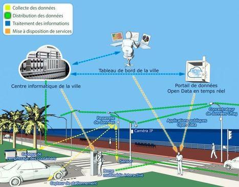Nice, expérimentation d'un «boulevard connecté» grâce à l'internet des objets. | Remembering tomorrow | Scoop.it