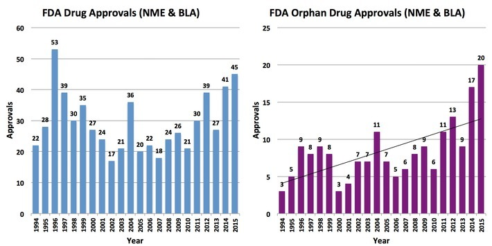 Insurance Companies Accuse #Pharma of Gaming the Orphan Drug Approval System | Pharmaguy's Insights Into Drug Industry News | Scoop.it
