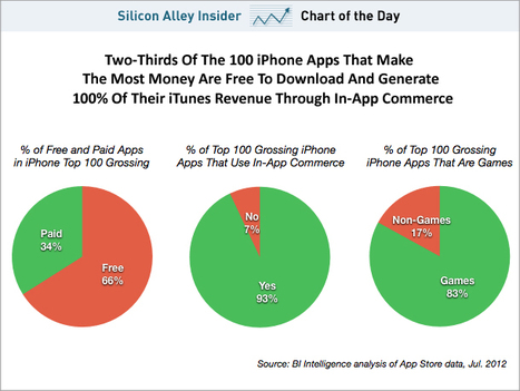 CHART OF THE DAY: This Is How Most App Makers Are Making Money | Mobile (Post-PC) in Higher Education | Scoop.it