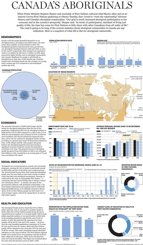 A snapshot of Canada's aboriginal population: Graphic   Current Topics in First Nations, Metis, and Inuit Studies   Scoop.it