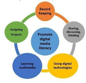 How to promote digital media literacy among students | Assignment Help | Learning & Performance | Scoop.it