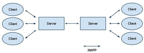 What is XMPP and why using it | Google Glass talks to Raspberry Pi with XMPP | Raspberry Pi | Scoop.it