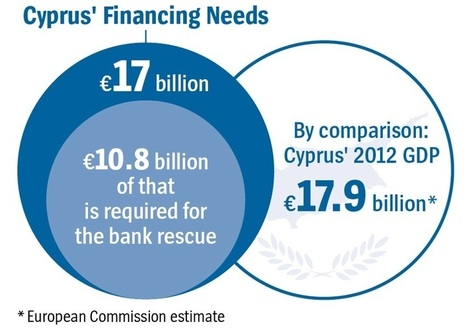 IMF and EU at Odds Over Cyprus | | European Finance & Economy | Scoop.it