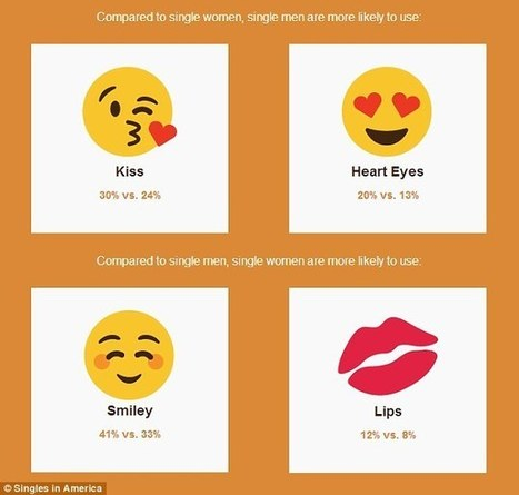 Emoji users are twice as likely to want marriage than people who have never used one | Kickin' Kickers | Scoop.it