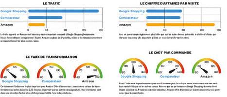 Mieux qu'Adwords, Shopping et les comparateurs | Campagnes web | Scoop.it
