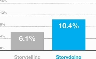 Beyond Storytelling | Stories - an experience for your audience - | Scoop.it