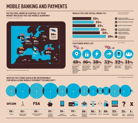 Does mobile banking make you feel more in control? infographic - raconteur.net   Banque en Ligne   Scoop.it