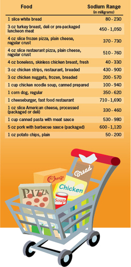 CDC Vital Signs - Where's the sodium? | Health promotion. Social marketing | Scoop.it