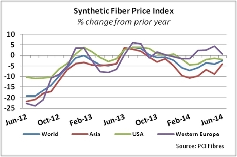 Global Synthetic Price Declines Tempered in June - Sourcing Journal Online | Textile Industry News | Scoop.it
