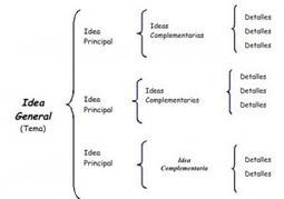 Diferencias entre cuadro sinóptico y mapa conceptual | educacion-y-ntic | Scoop.it