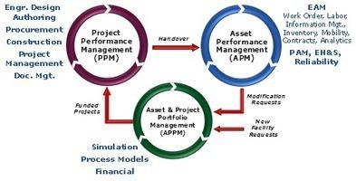 Trends in Enterprise Asset Management (EAM) and Field Service ... | Mobile Workforce Optimization | Scoop.it