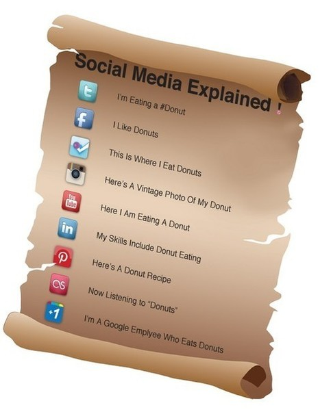 The Different Social Media Explained with Great Metaphors! | The 21st Century | Scoop.it