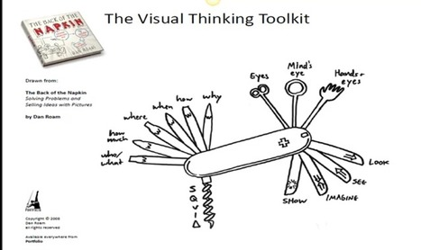 Visual thinking and Mind mapping | To learn or not to learn? | Scoop.it