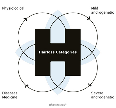 Causes of Hair Loss | Androgenetic Hair Loss | Hair Thinning - Haarklinikken Hair Clinic Dubai | Causes of Hair Loss | Scoop.it