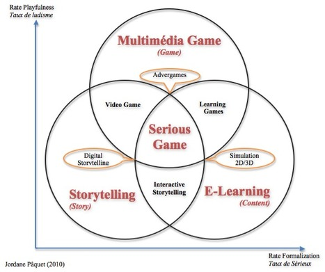 Composantes du Serious Game   Jordane Paquet serious game   E-pedagogie, apprentissages en numérique   Scoop.it