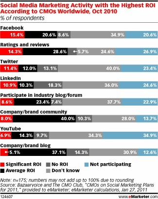 Marketers Optimistic About Finding Social Media ROI [STUDY] | Social Media Today | Ambiance communauté & social media | Scoop.it