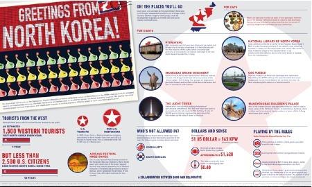 Welcome to North Korea! | Infographics | Scoop.it