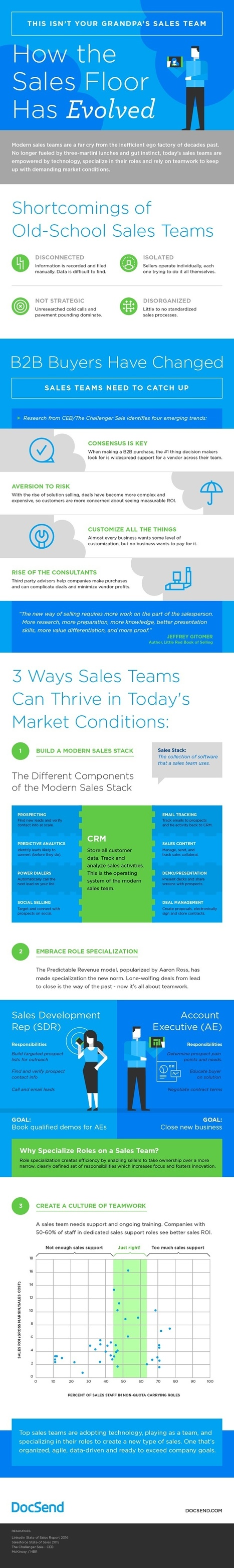 How the Sales Team Has Evolved [Infographic] - Profs | Sales = Collaborating to Co-Create Solutions | Scoop.it