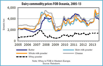China flexes muscle in global dairy | Food Markets | Scoop.it