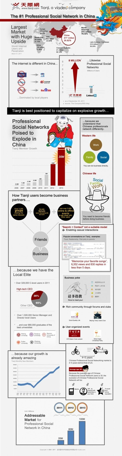 Business social networks tipped to grow 500% in China by 2013 [Infographic] | Be Innovative | Scoop.it