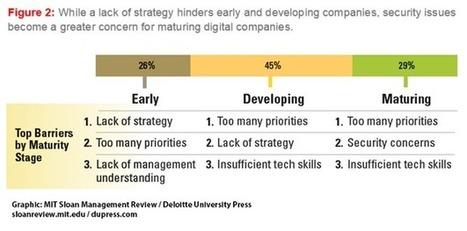 Strategy, Not Technology, Drives Digital Transformation - Deloitte CFO - WSJ | Management | Scoop.it