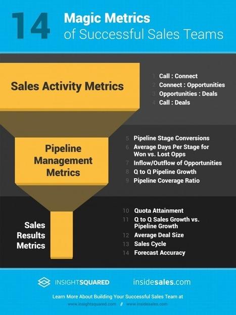 14 Key Sales Metrics [Infographic]   The Sales Insider   Sales   Scoop.it
