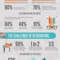 The Human Factor in Content Marketing   Visual.ly   Contenus Marketing BtoB   Scoop.it