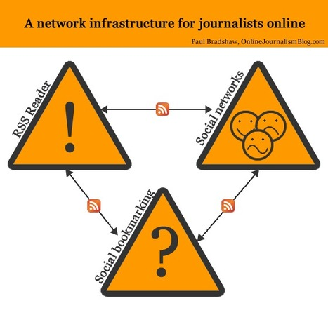The Networked Journalist Toolkit and Methods with RSS, Social Bookmarks and Social Networks | Online Journalism Blog | Nonprofit Knowledge Sharing | Scoop.it